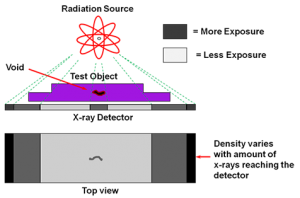 INSIDE VISION BY NDT- (RT) Crack at entre of Material detected by Radiographic Testing