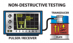 INSIDE VISION BY NDT- (UT) Crack at entre of Material detected by Ultrasonic Testing